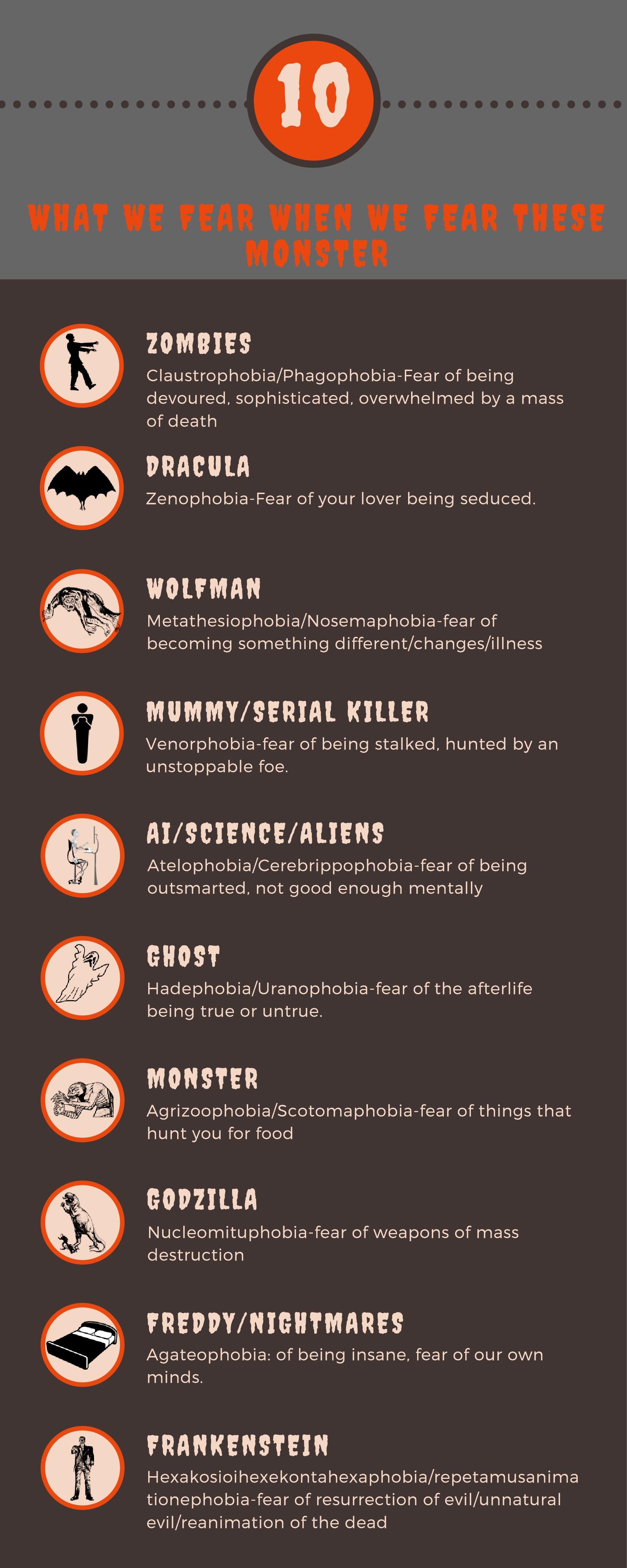 Top 10 Monsters